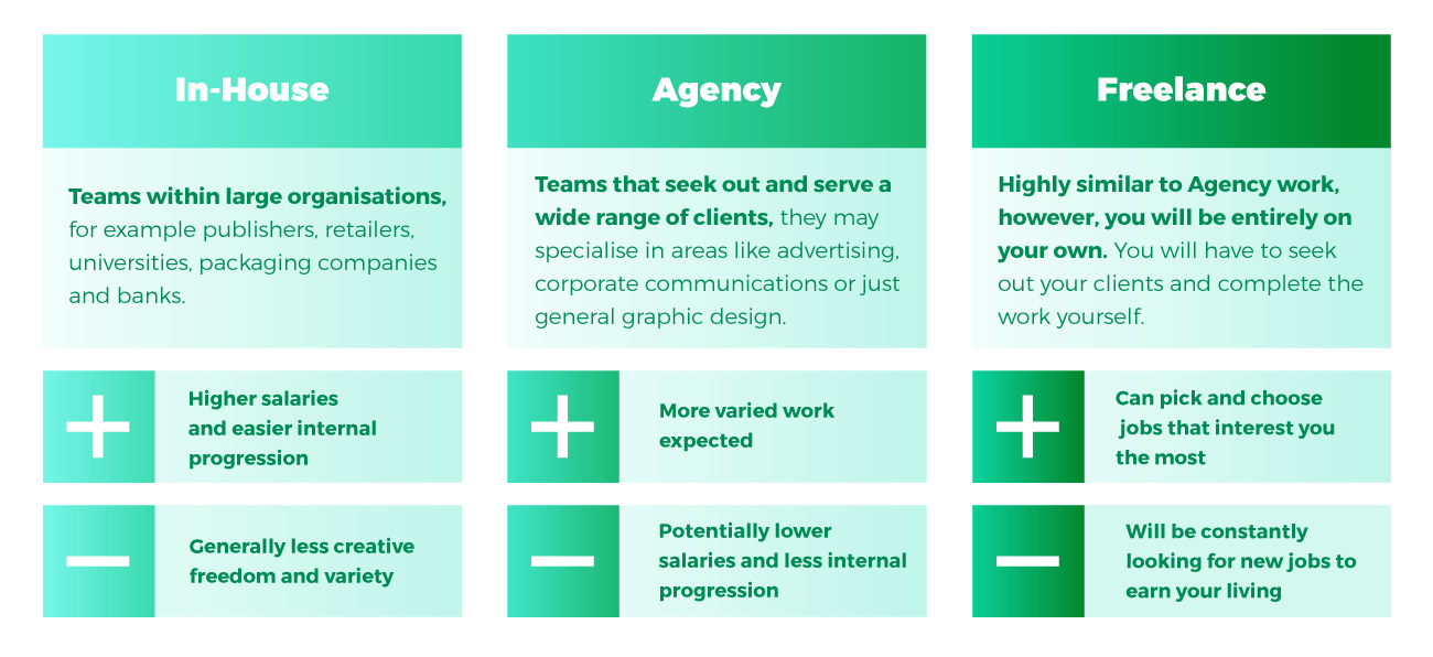In-house, agency or freelance