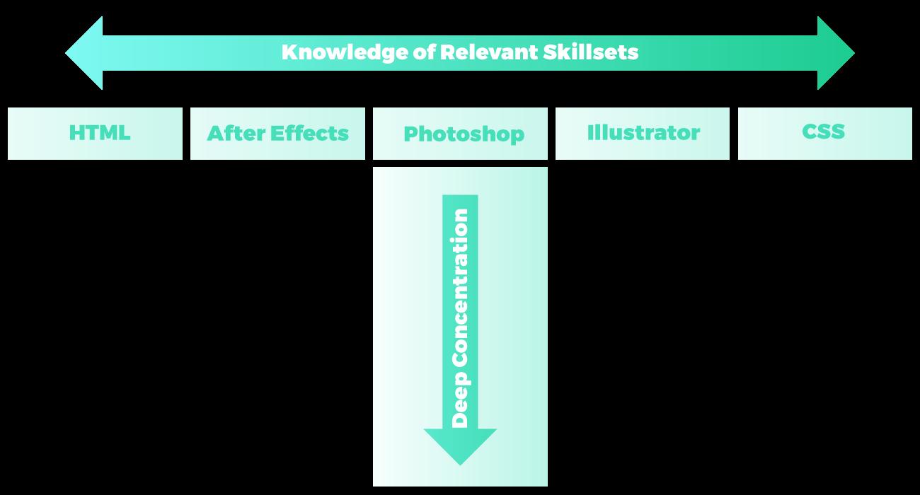 T-shaped skillset