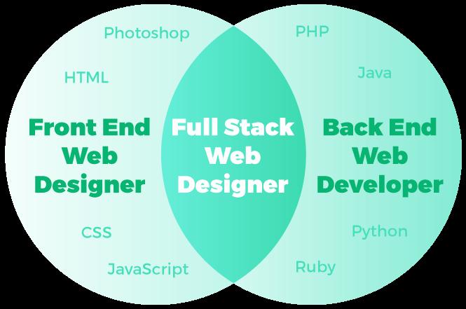 Full stack web designer