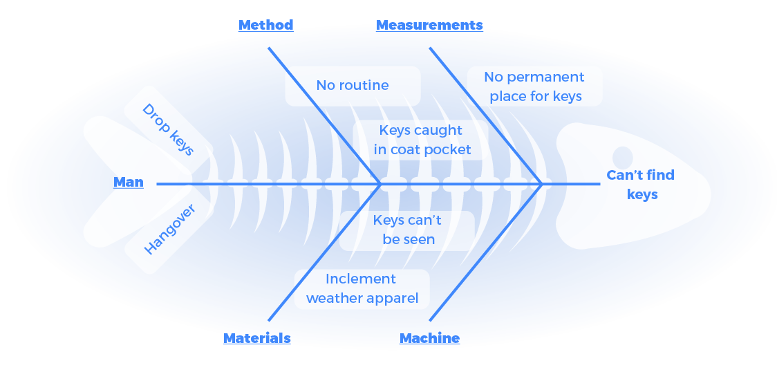 Lean six sigma fishbone diagram