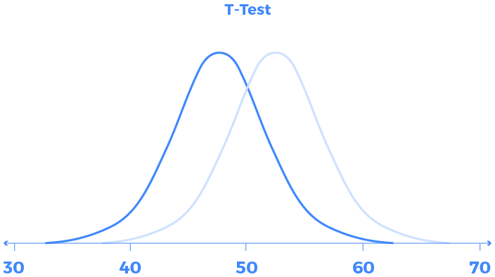 Lean six sigma T test