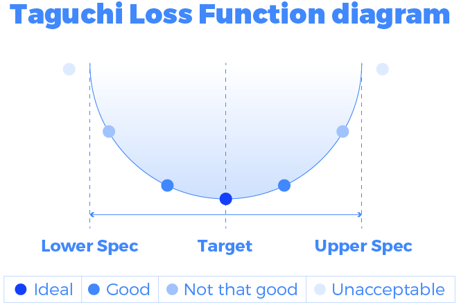 Taguchi loss function diagram six sigma
