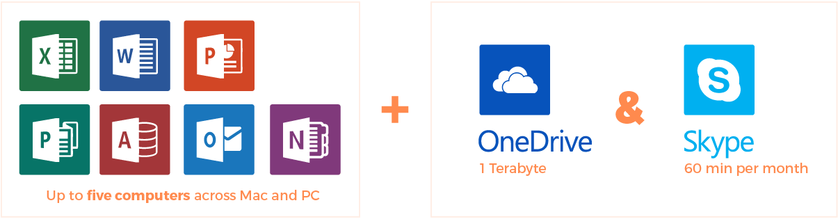 Online subscription includes OneDrive storage and Skype minutes