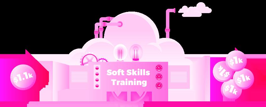 Soft skills return on investment