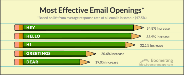 improve_business_email_writing_skills_graph_2