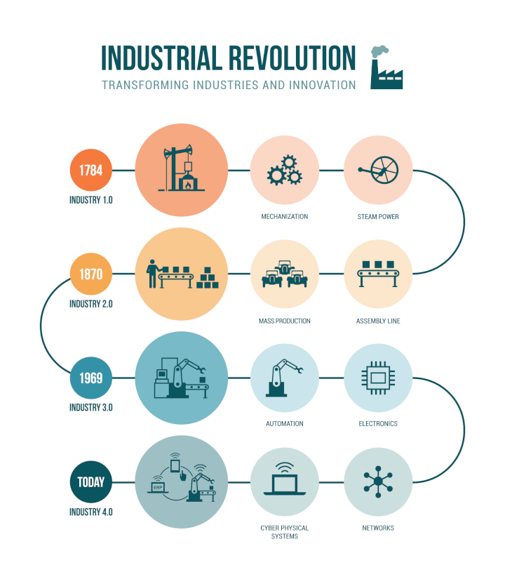 fourth-industrial-revolution-infographic