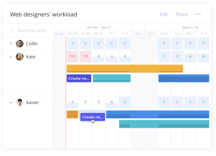Project-scheduling-techniques-resource-allocation