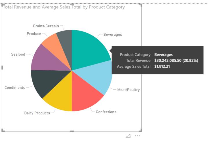 Power-BI-pie-chart-average
