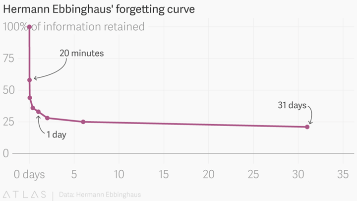 Ebbinghaus-forgetting-curve-graph