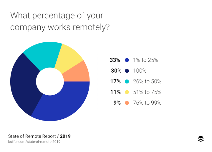 buffer chart - percentage of company that works remotely