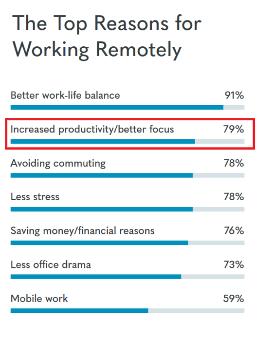 top reasons for working remotely