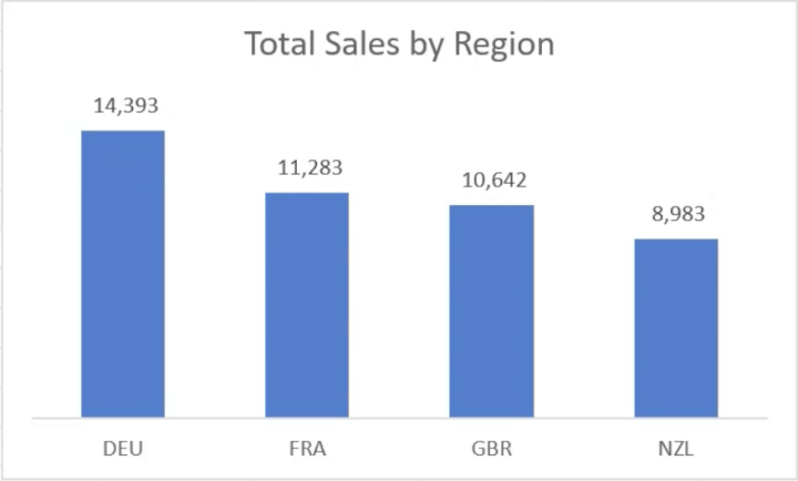 total-sales-chart