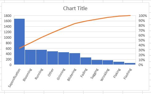GoSkills Pareto chart