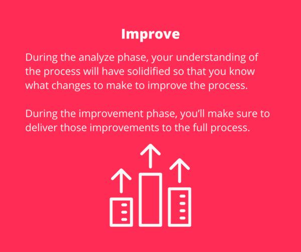 DMAIC - Improve