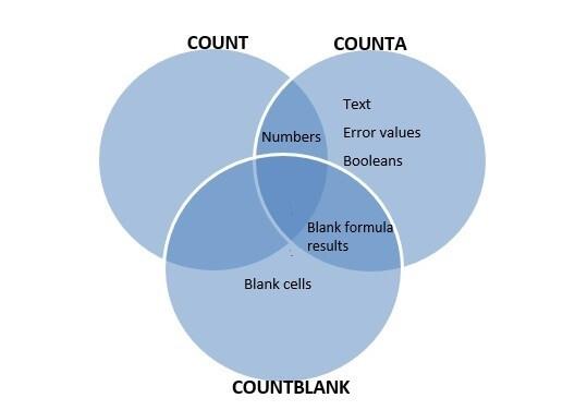 COUNT function venn diagram
