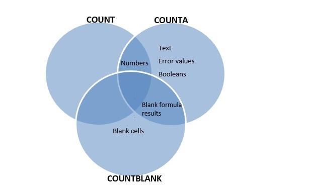 Excel counta