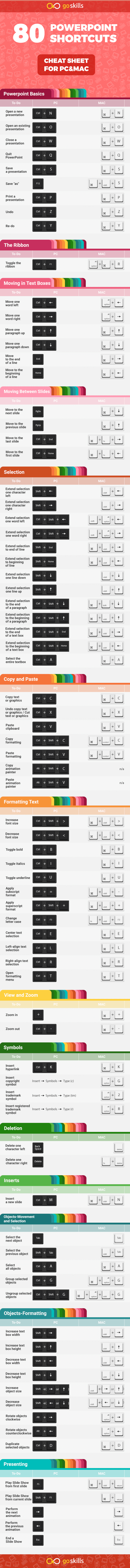 powerpoint-shortcuts-infographic-goskills